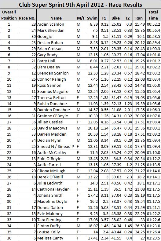 20120409_Super_Sprint_Results