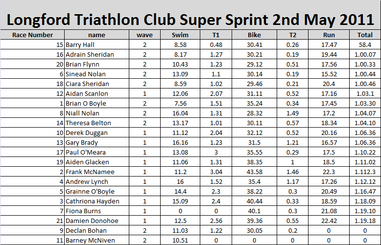 20110502_Super_Sprint_Results