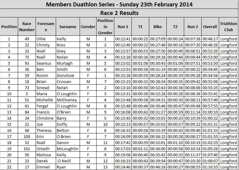 Duathlon Race 2 Results 23-2-14