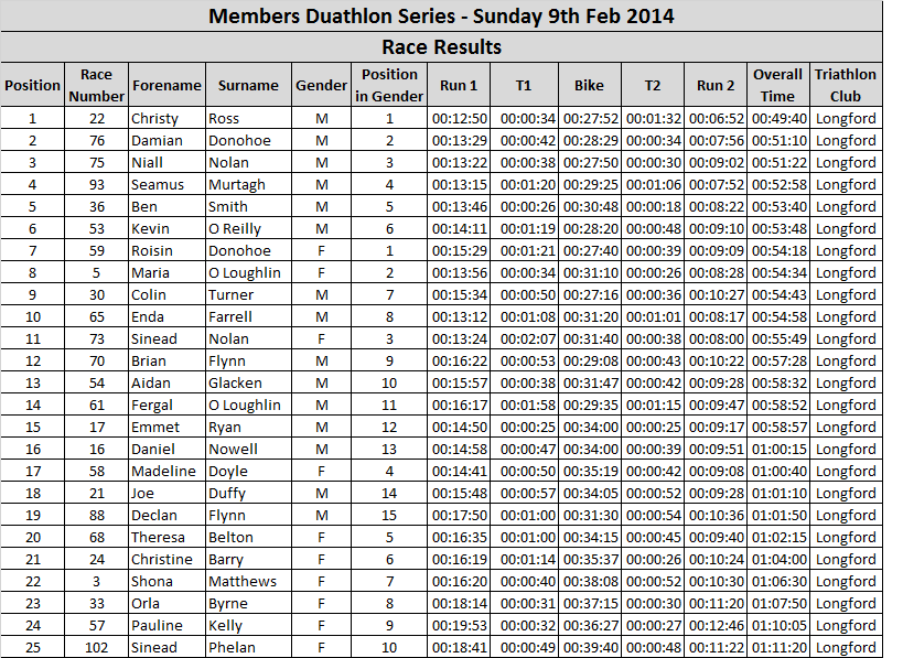 Duathlon Results 9-2-14