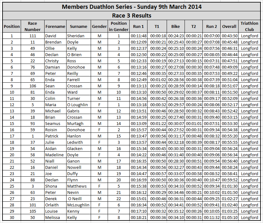 Duathlon 2014 Race 3