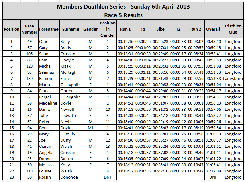 Duathlan-results-2014-race-5